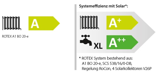 ErP Label ROTEX A1